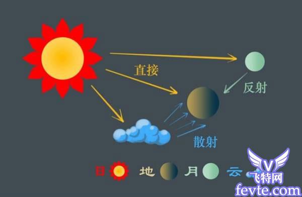 灯光的艺术!做出优秀效果图的必备知识 飞特网 MAYA材质灯光