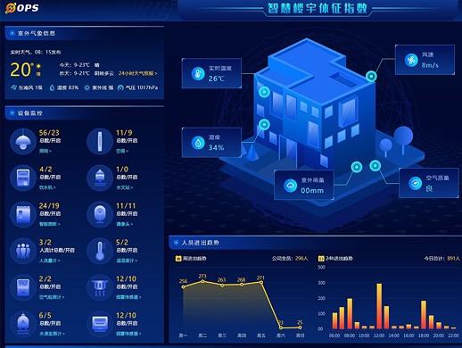 智慧楼宇软件大屏UI设计