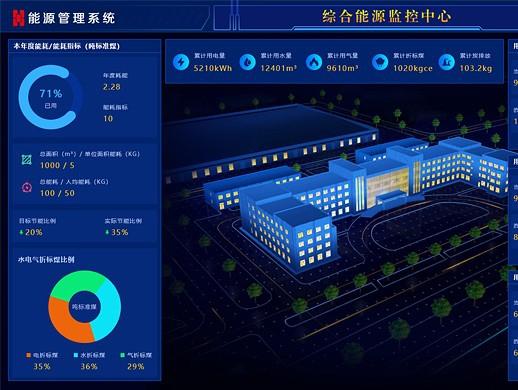 能源管理系统监控大屏UI设计