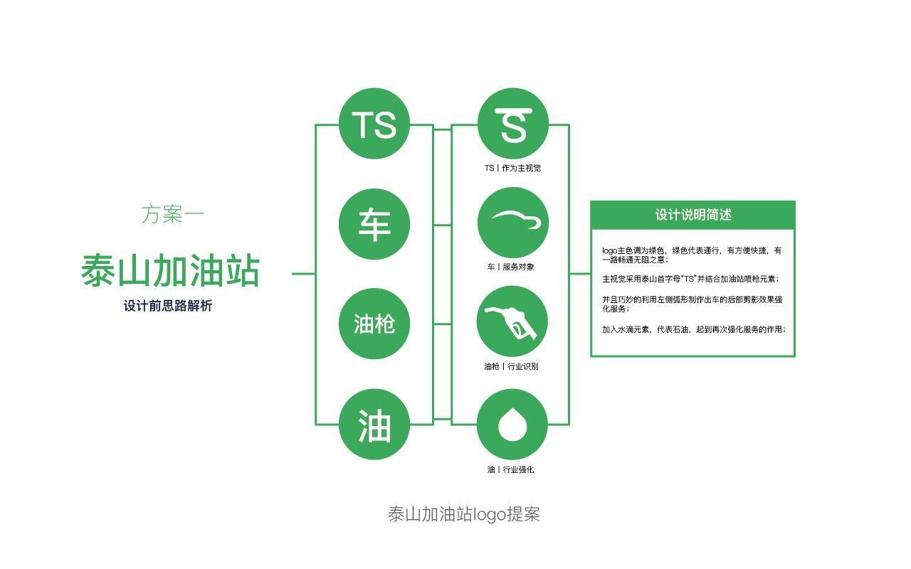 泰山加油站logo提案设计 飞特网 原创标志设计